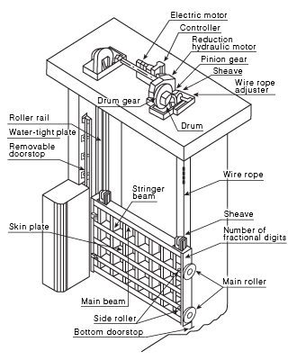 Gate Motor
