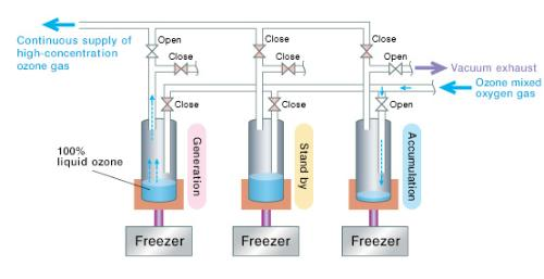 High Concentration Ozone Gas Generator Pure Ozone